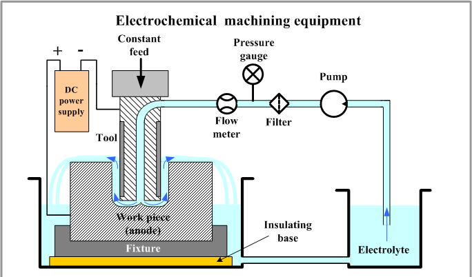 ماشینکاری به روش الکترو شیمیایی