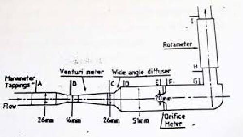 گزارش کار آزمایشگاه مکانیک سیالات (آزمایش اندازه گیری دبی)