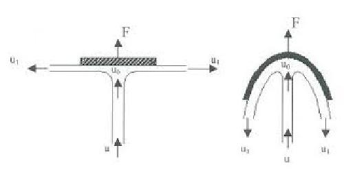 گزارش آزمایشگاه مکانیک سیالات (آزمایش ضربه فوران)